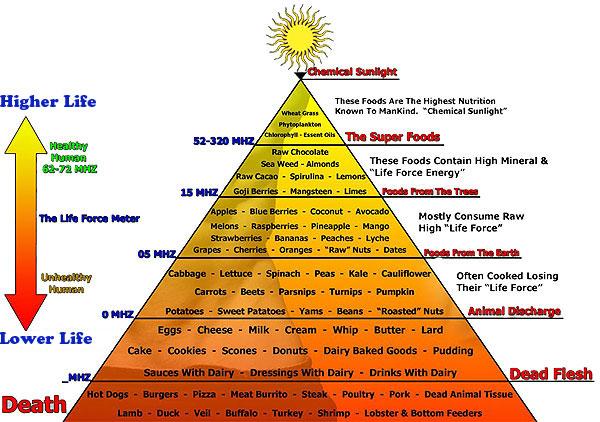 pirámide de la vibración de los alimentos